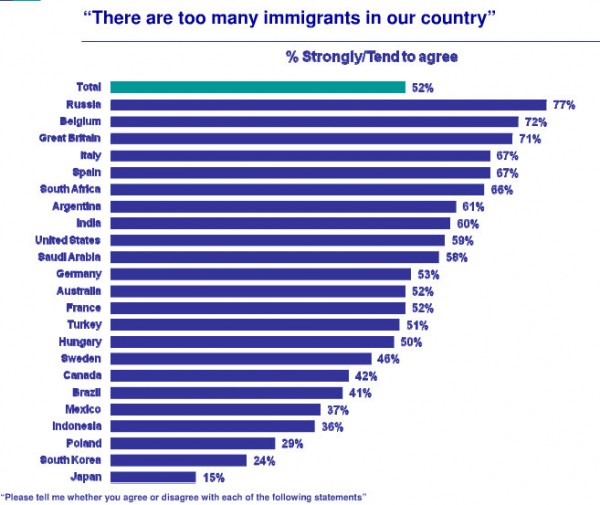 Ipsos-immigration-chart
