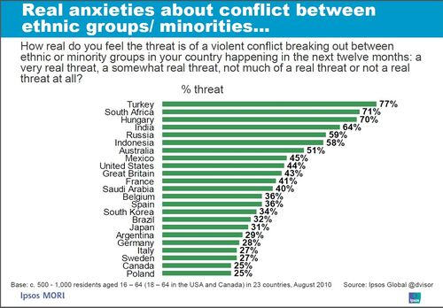 Survey-25 per cent of canadians fear ethno religious conflict