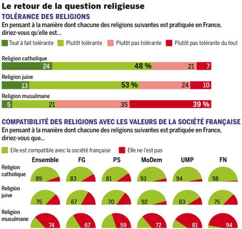 France-sondage-islam