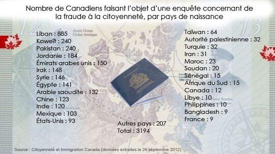Canada-fraude-citoyennete