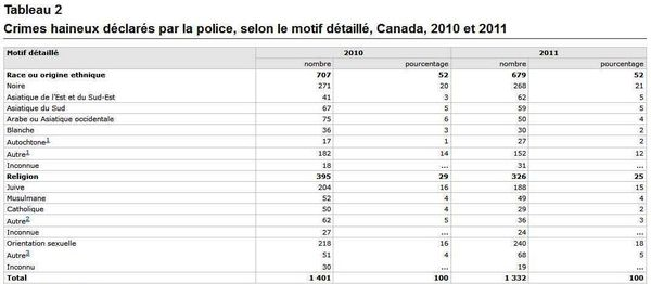 Canada-crimes-haineux-stat-1