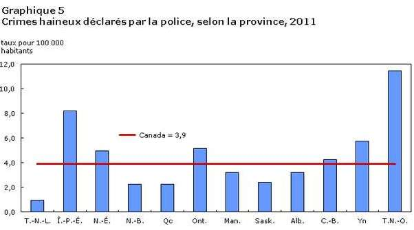 Canada-crimes-haine-stats-2