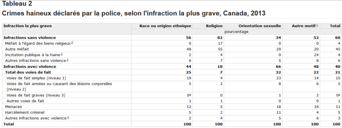 Stat-Canada-crimes-haineux-mefaits