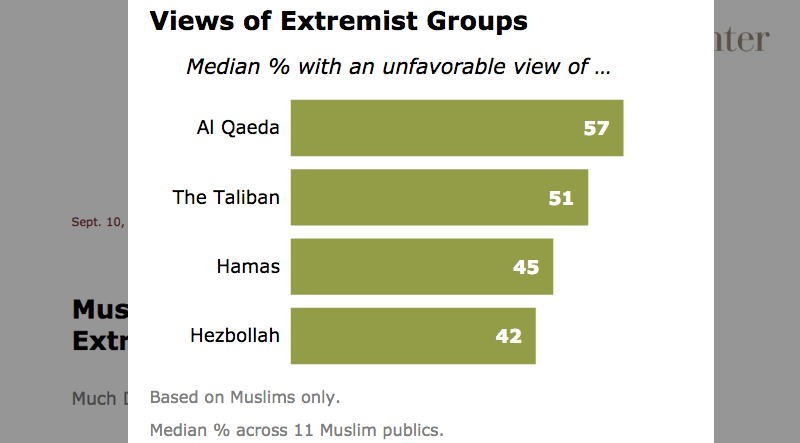 Pew_research_muslim_20132
