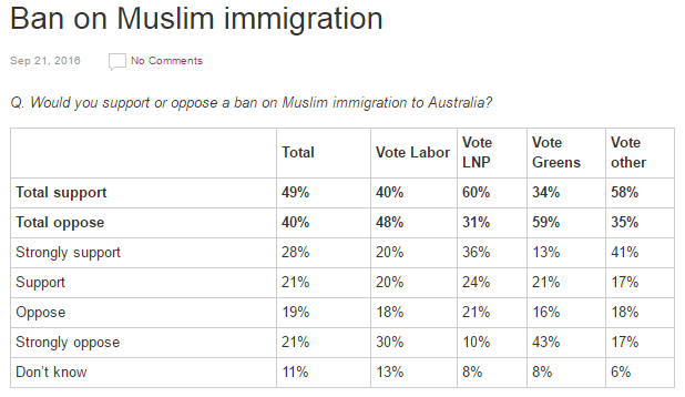 Australie-sondage-immigration-musulmane
